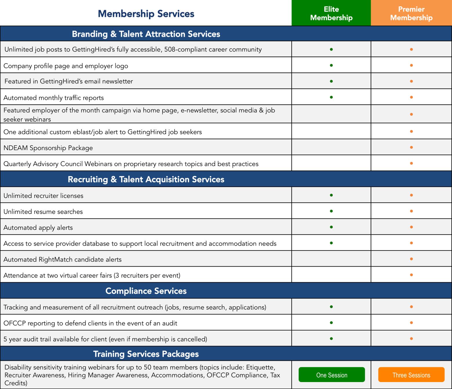 Employer Membership Program Options