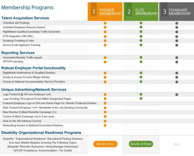 Employer Membership Program Options
